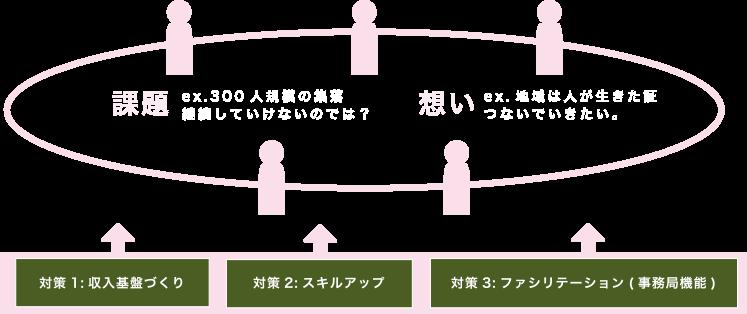 [課題] ex.300人規模の集落 継続していけないのでは? [想い] ex.地域は人が生きた証 つないでいきたい。 対策1:収入基盤づくり  対策2:スキルアップ  対策3:ファシリテーション(事務局機能)